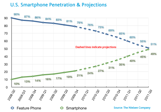 Smartphone early adopters, more men then women, percentage wise.